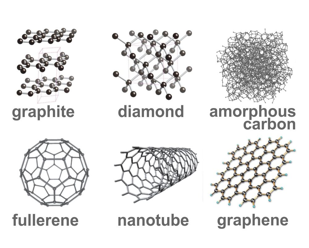 types of carbon